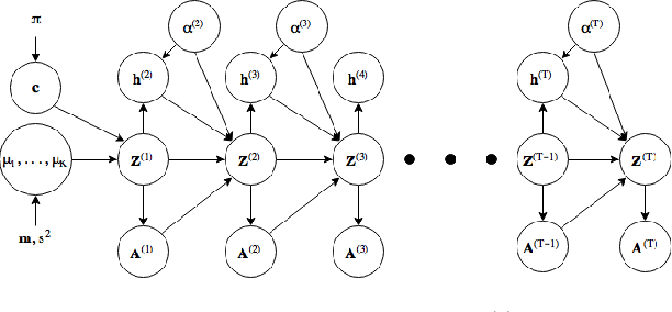 Figure 1 for Evolving Latent Space Model for Dynamic Networks