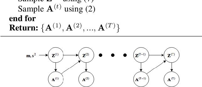 Figure 3 for Evolving Latent Space Model for Dynamic Networks