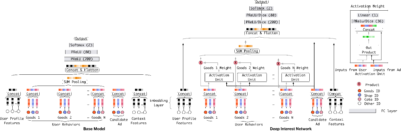 Figure 3 for Deep Interest Network for Click-Through Rate Prediction
