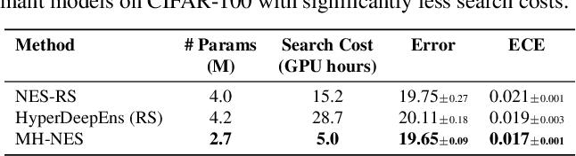 Figure 1 for Multi-headed Neural Ensemble Search