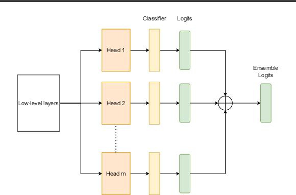 Figure 2 for Multi-headed Neural Ensemble Search