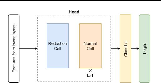 Figure 3 for Multi-headed Neural Ensemble Search