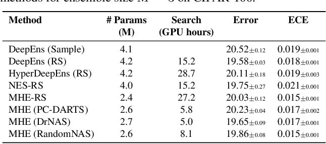 Figure 4 for Multi-headed Neural Ensemble Search