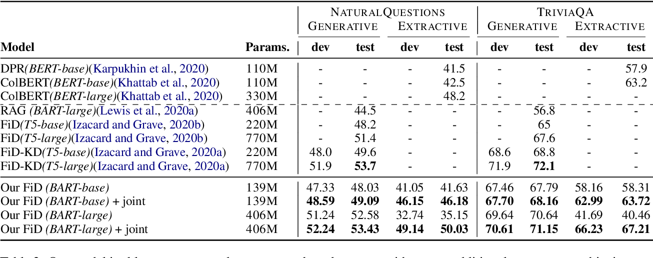 Figure 4 for Attention-guided Generative Models for Extractive Question Answering