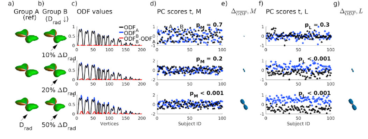 Low Rank plus Sparse decomposition of ODFs for improved