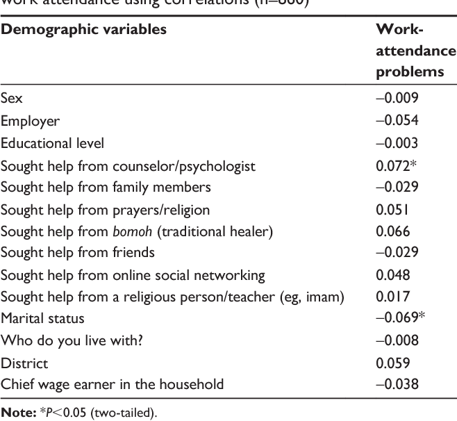 PDF] Sociodemographic variables and social values