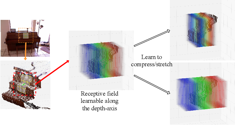 Figure 1 for Malleable 2.5D Convolution: Learning Receptive Fields along the Depth-axis for RGB-D Scene Parsing