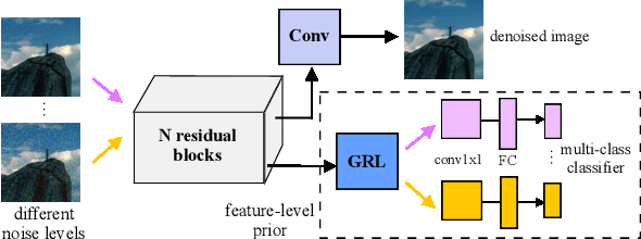 Figure 1 for Learning Deep Image Priors for Blind Image Denoising