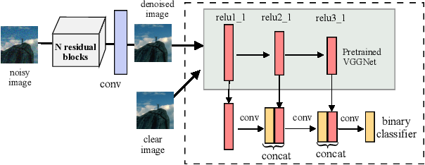Figure 3 for Learning Deep Image Priors for Blind Image Denoising