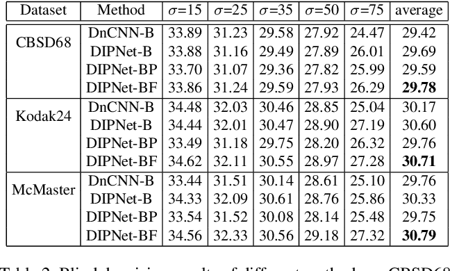 Figure 4 for Learning Deep Image Priors for Blind Image Denoising