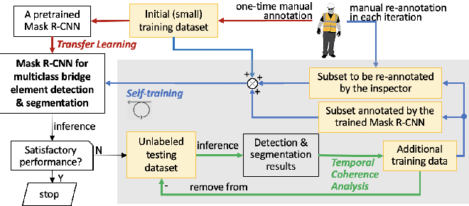 Figure 1 for A semi-supervised self-training method to develop assistive intelligence for segmenting multiclass bridge elements from inspection videos