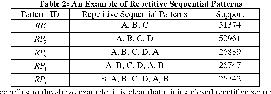 Figure 2 for Mining Compressed Repetitive Gapped Sequential Patterns Efficiently