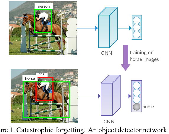 Figure 1 for Incremental Learning of Object Detectors without Catastrophic Forgetting