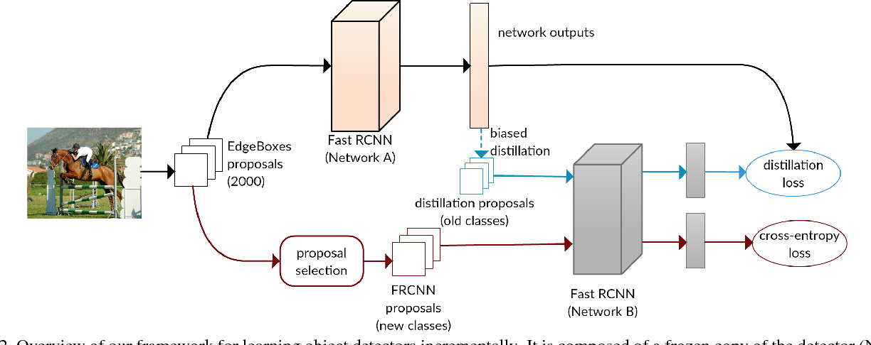Figure 3 for Incremental Learning of Object Detectors without Catastrophic Forgetting