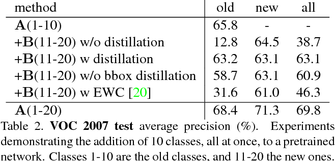 Figure 4 for Incremental Learning of Object Detectors without Catastrophic Forgetting