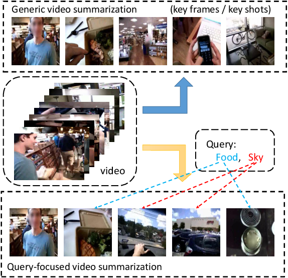 Figure 1 for Convolutional Hierarchical Attention Network for Query-Focused Video Summarization
