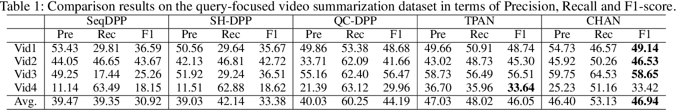 Figure 2 for Convolutional Hierarchical Attention Network for Query-Focused Video Summarization