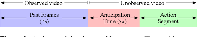 Figure 3 for Anticipative Video Transformer