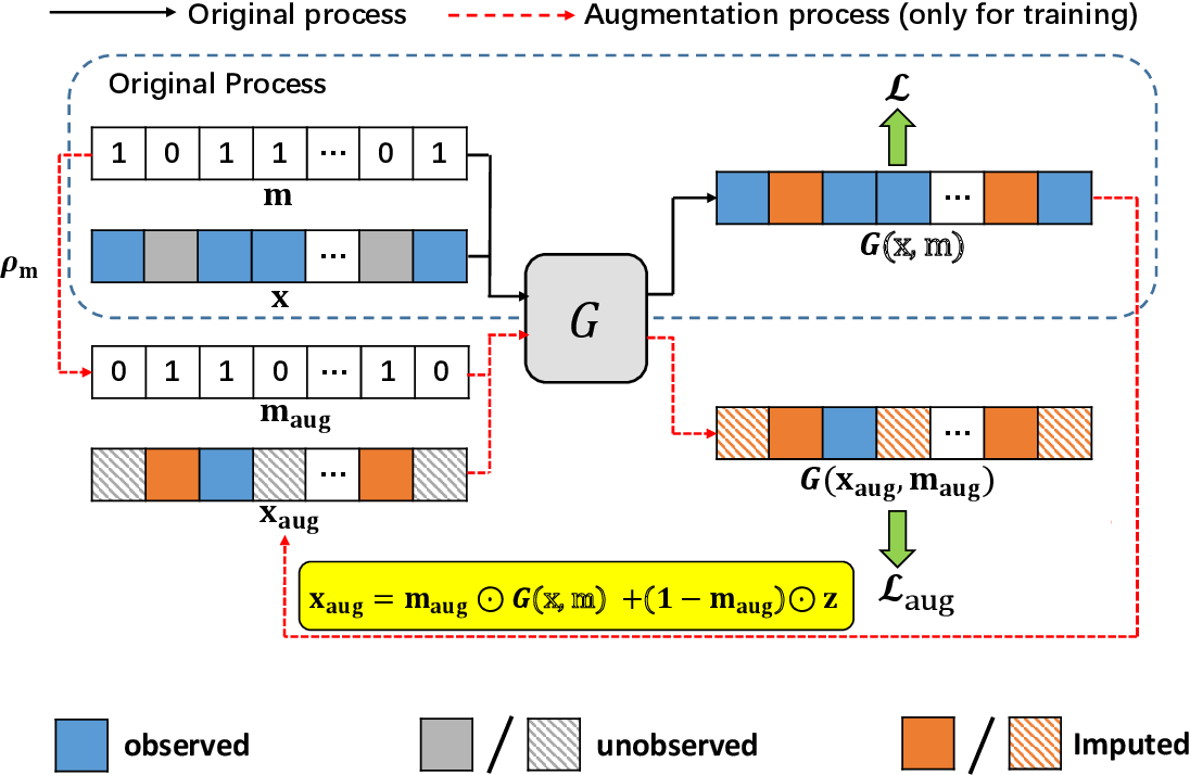 Figure 1 for Missingness Augmentation: A General Approach for Improving Generative Imputation Models