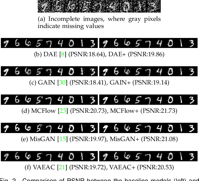 Figure 3 for Missingness Augmentation: A General Approach for Improving Generative Imputation Models