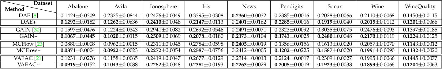 Figure 4 for Missingness Augmentation: A General Approach for Improving Generative Imputation Models