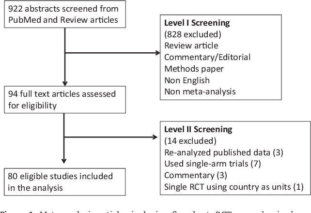 Figure 1. Meta-analysis articles inclusion flowchart. RCT ¼ randomized controlled trial.