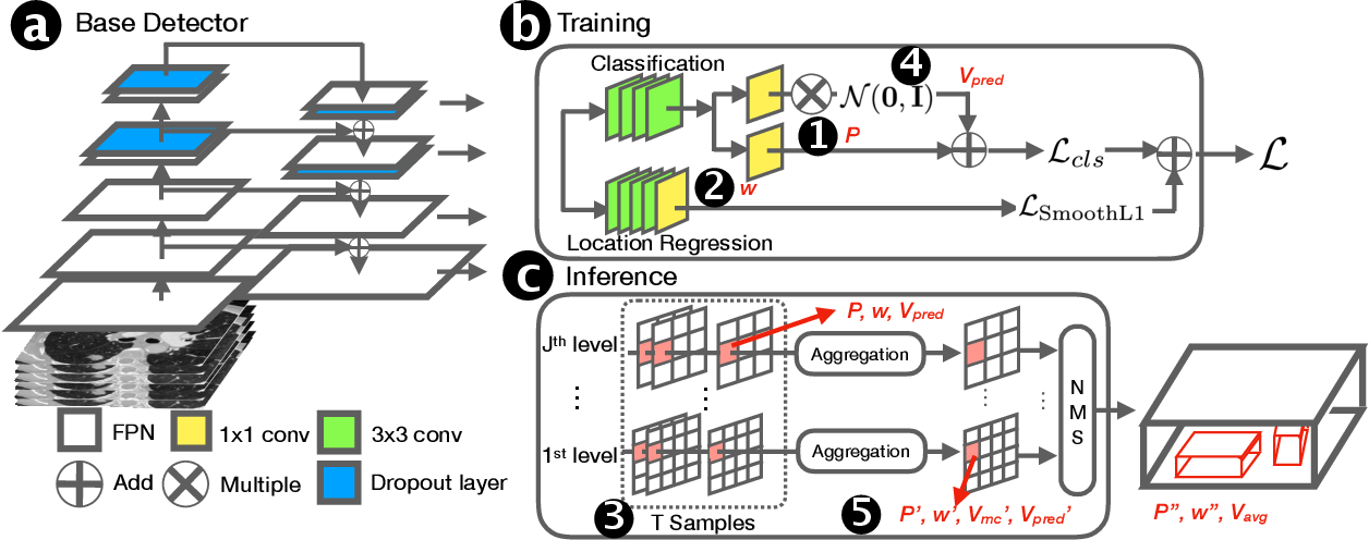 Figure 1 for Exploring Instance-Level Uncertainty for Medical Detection