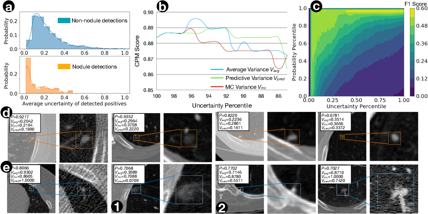 Figure 3 for Exploring Instance-Level Uncertainty for Medical Detection