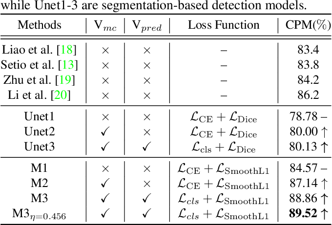 Figure 2 for Exploring Instance-Level Uncertainty for Medical Detection