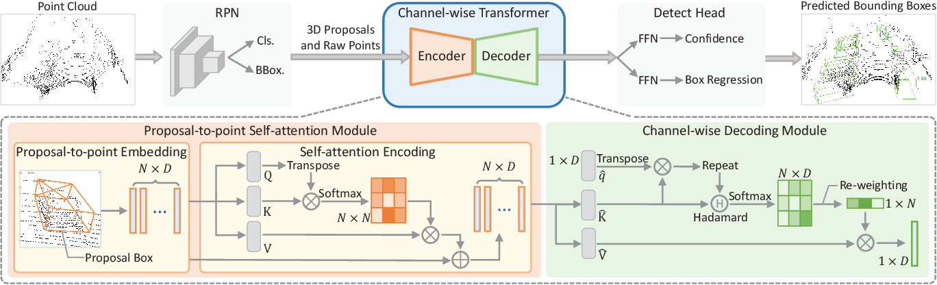 Figure 1 for Improving 3D Object Detection with Channel-wise Transformer