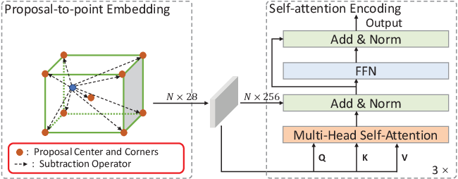 Figure 3 for Improving 3D Object Detection with Channel-wise Transformer