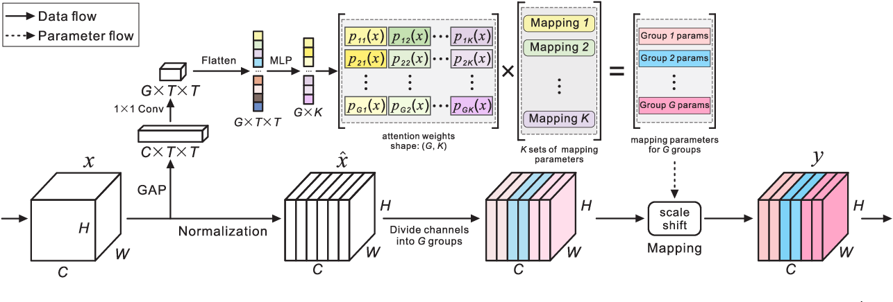Figure 1 for Separable Batch Normalization for Robust Facial Landmark Localization with Cross-protocol Network Training