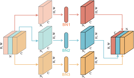 Figure 2 for Separable Batch Normalization for Robust Facial Landmark Localization with Cross-protocol Network Training