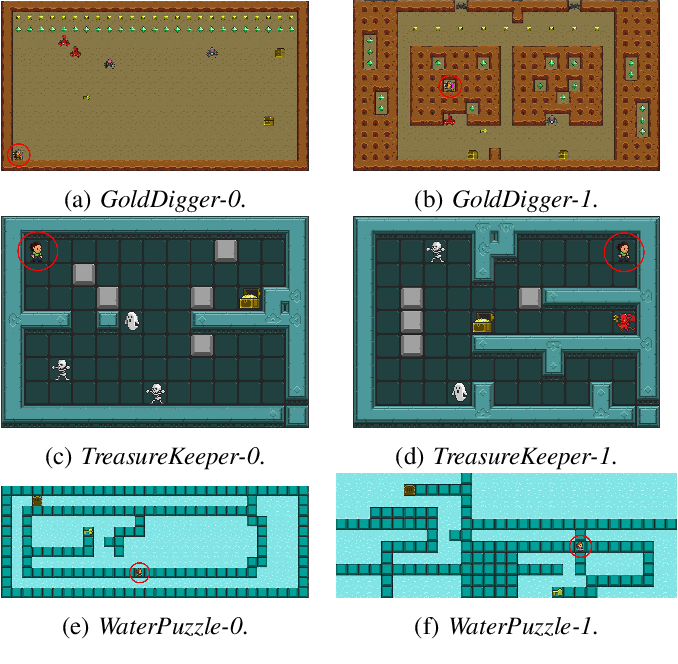 Figure 1 for Robust Reinforcement Learning for General Video Game Playing