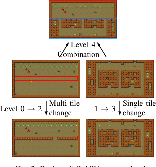 Figure 2 for Robust Reinforcement Learning for General Video Game Playing