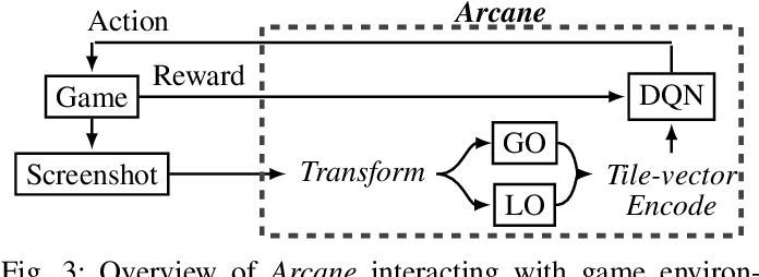 Figure 3 for Robust Reinforcement Learning for General Video Game Playing