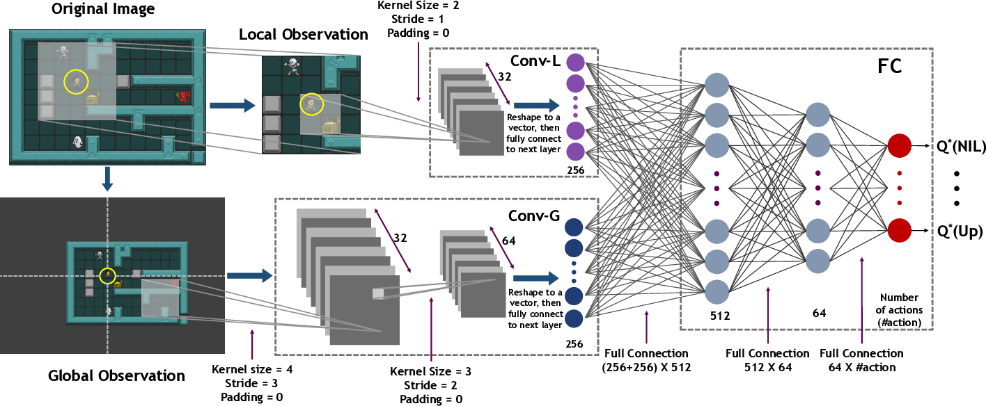 Figure 4 for Robust Reinforcement Learning for General Video Game Playing