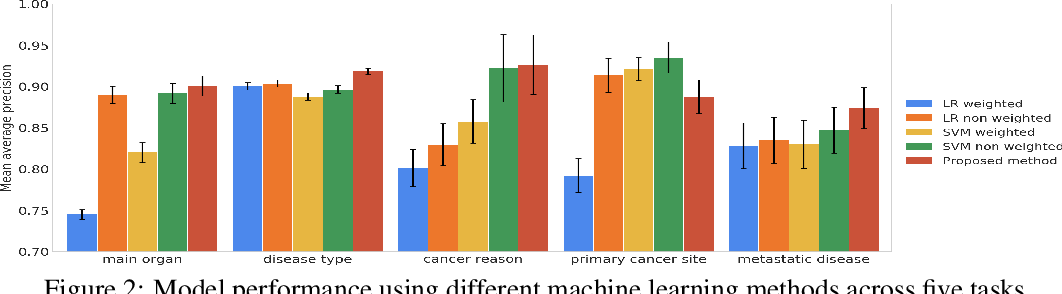 Figure 3 for Human-centric Metric for Accelerating Pathology Reports Annotation