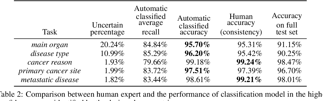 Figure 4 for Human-centric Metric for Accelerating Pathology Reports Annotation