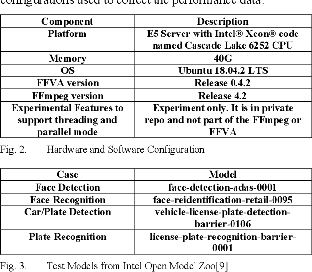 Figure 2 for Extend the FFmpeg Framework to Analyze Media Content