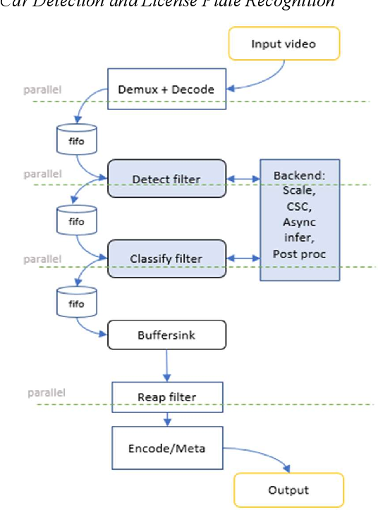 Figure 3 for Extend the FFmpeg Framework to Analyze Media Content
