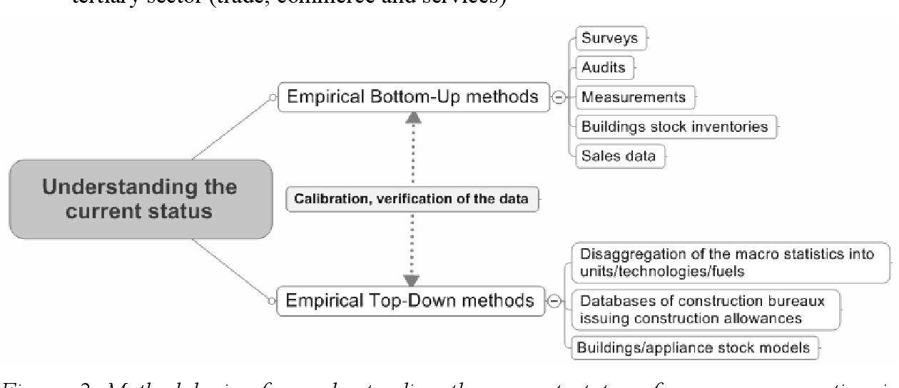 Figure 2 from Methodologies for Assessment of Building's