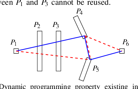 Figure 2 for Capacitated Vehicle Routing with Target Geometric Constraints