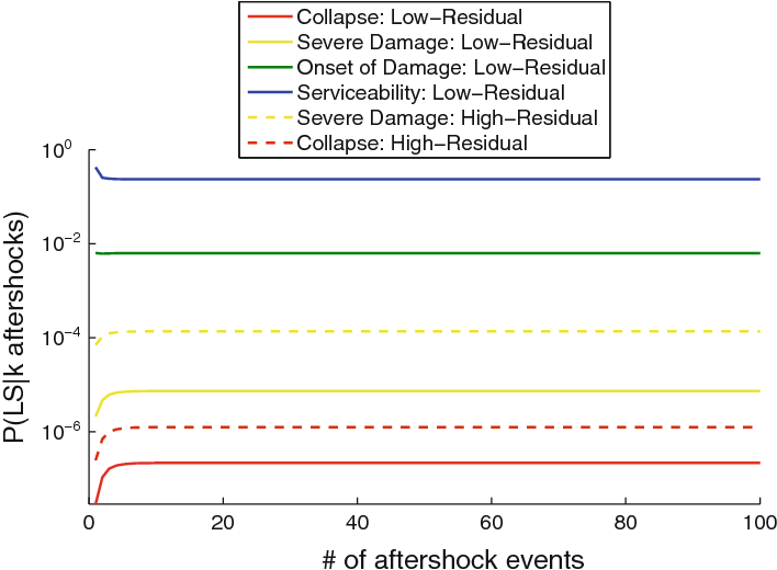 A decision support system for post-earthquake reliability
