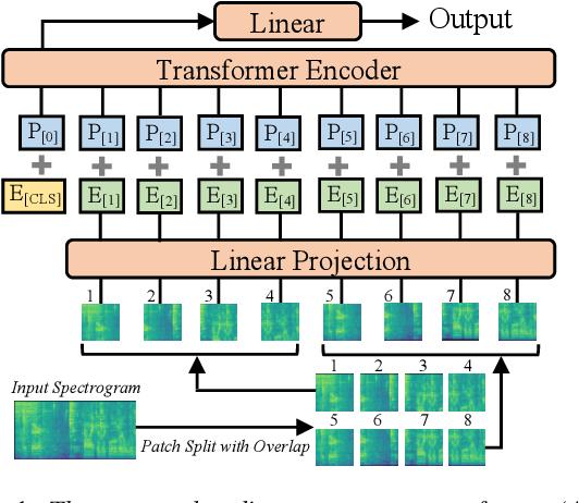 Figure 1 for AST: Audio Spectrogram Transformer