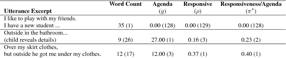 Figure 4 for Measuring Conversational Productivity in Child Forensic Interviews