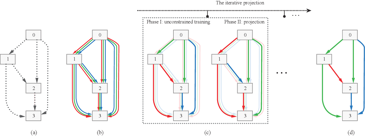 Figure 1 for RC-DARTS: Resource Constrained Differentiable Architecture Search