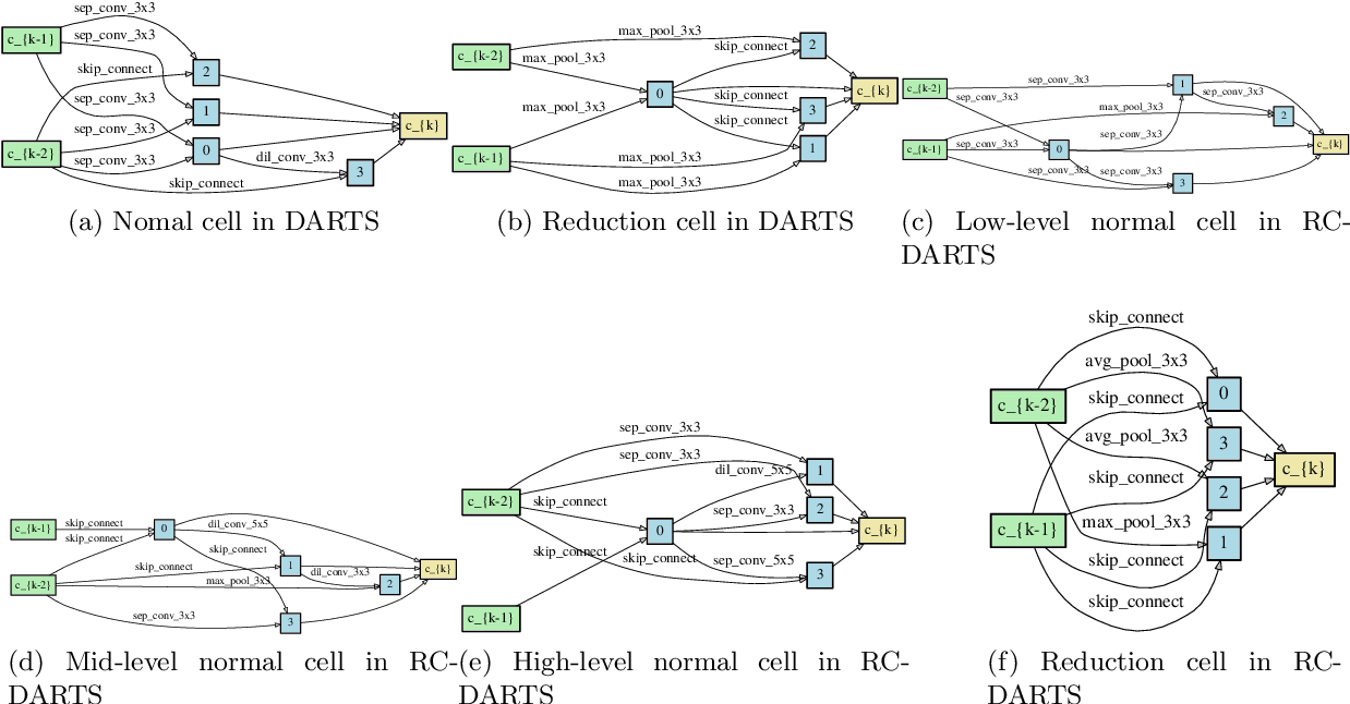 Figure 3 for RC-DARTS: Resource Constrained Differentiable Architecture Search