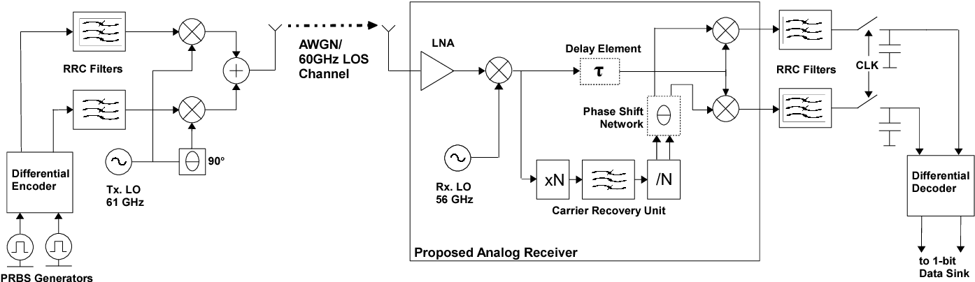 A Bpskqpsk Receiver Itecture Suitable For Lowcost Ultrahigh. Schematic Block Diagram Of The 60 Ghz Transmission Simulation Setup. Wiring. 2 4 Ghz Wireless Receiver Block Diagram At Scoala.co