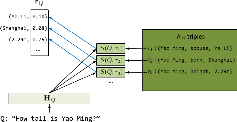 Figure 3 for Neural Generative Question Answering